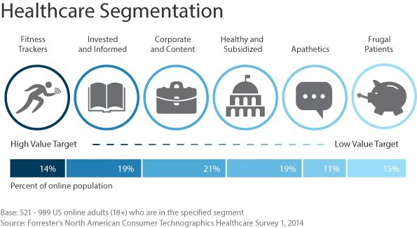 Some highlights from the report, which is based on a survey of more than 4,500 US online consumers: