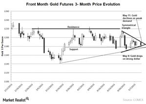 Symmetrical Triangle: Time for a Breakout for Gold Prices