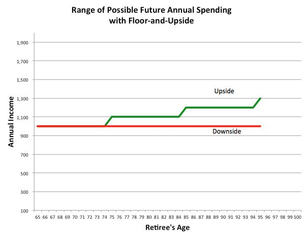 Best 25+ Retirement strategies ideas on Pinterest Investing - retirement withdrawal calculator