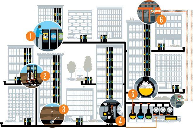 Anatomy of a Subterranean Garbage System