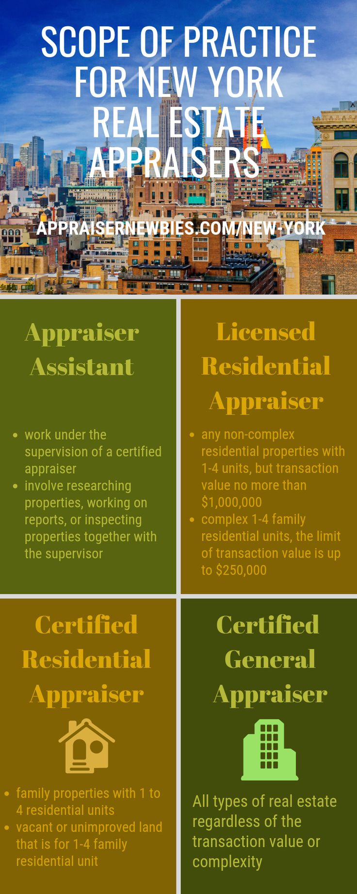 To a real estate appraiser in the New York State
