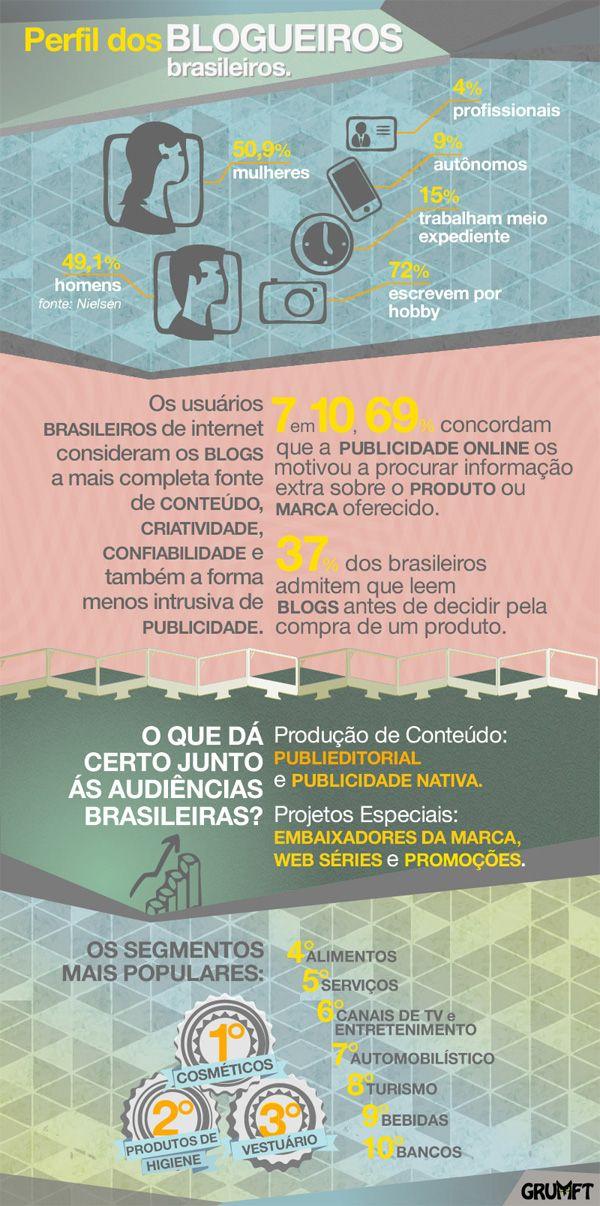 Perfil dos blogueiros no Brasil