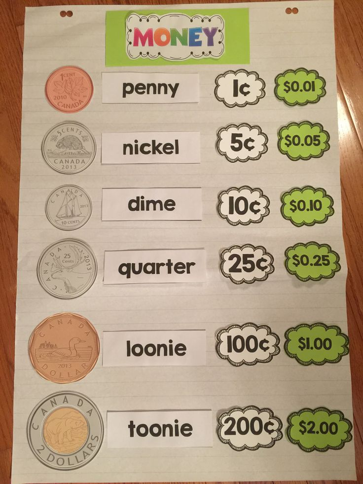 Canadian coins anchor chart. Make your own for your class!