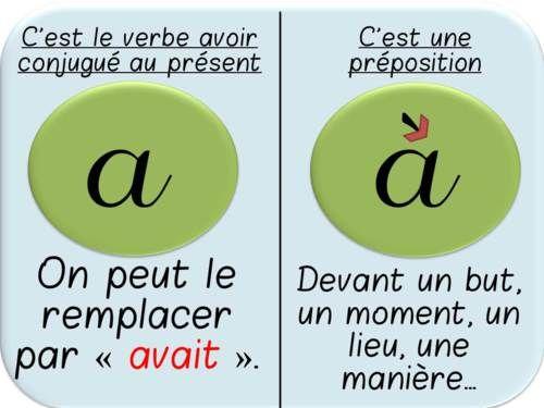 Affichages sur les homophones grammaticaux