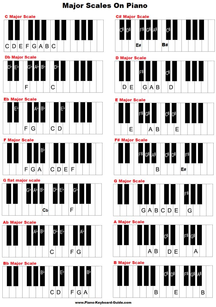 major scales on piano and keyboard beginning piano in 2019 keyboard piano piano scales. Black Bedroom Furniture Sets. Home Design Ideas