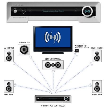 Wireless Home Theatre