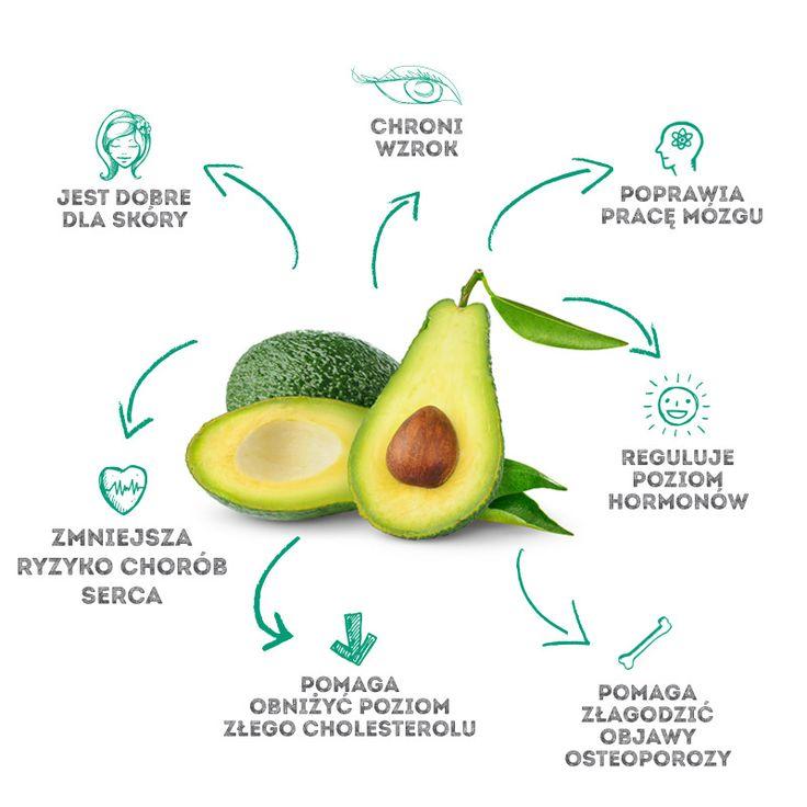 Zdrowotne korzyści awokado [infografika]