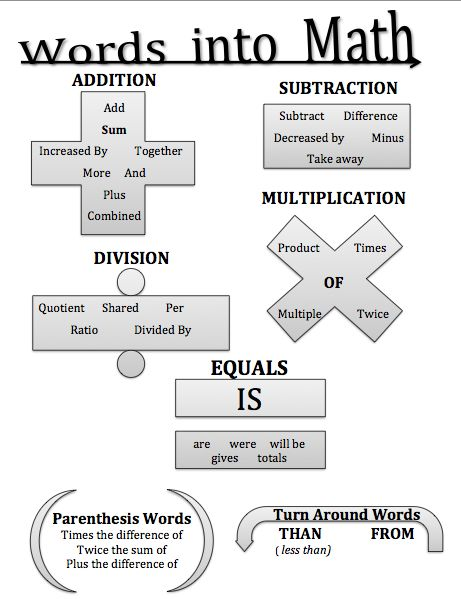 Here's a nice graphic organizer for thinking about math symbols and the words that represent them.