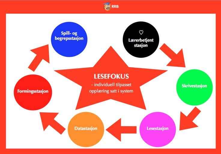 Lesefokus – Begynneropplæring med Runar