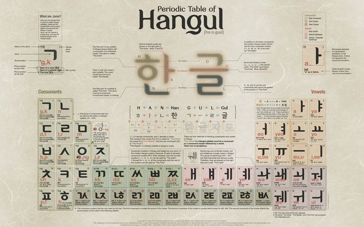 Periodic Table of Hangul ~ This is so cool! I wonder if I can buy it and frame it? This really needs to be hanging on the wall right over my PC RIGHT NOW.