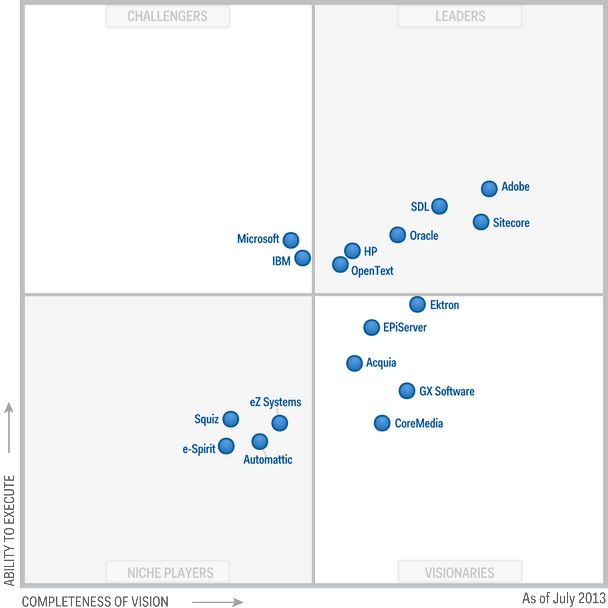 Adobe Experience Manager (AEM), formerly Adobe CQ, has just been named as the top leader and visionary in Gartner's new 2013 Magic Quadrant Report for Web Content Management.