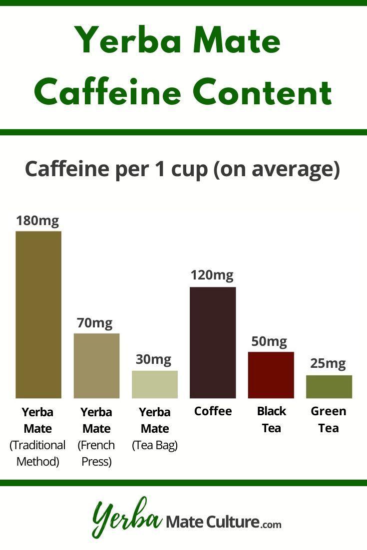 Yerba Mate Caffeine Content Yerba Mate Caffeine Content Yerba