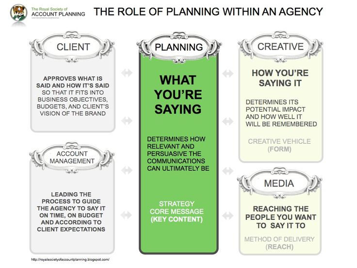 role of planning within an agency