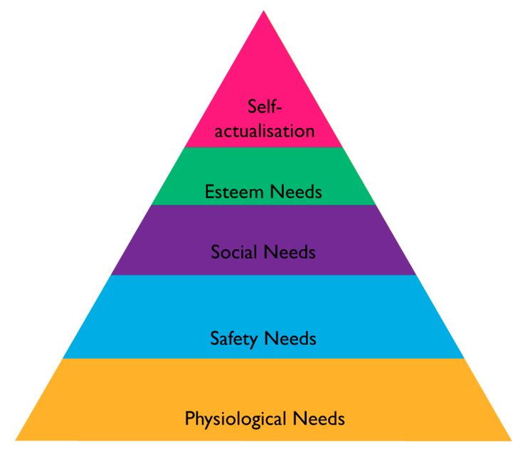 five levels of maslows hierarchy in cast away Five levels of maslow's hierarchy in cast away pysiological needs, includes the most basic needs that are vital at survival, like the need for water, air food and.