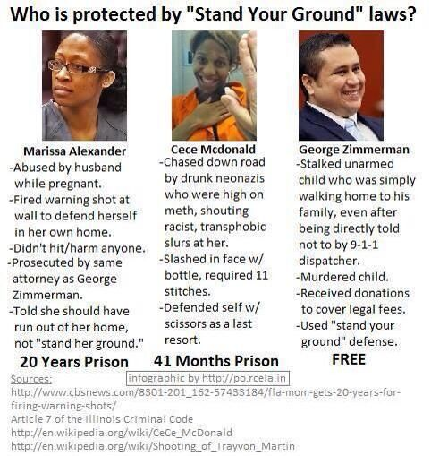"""How Florida's Stand Your Ground law works. Though Zimmerman wasn't allowed to used the SYG defense in the end, I think it's important to point out the inconsistencies in self defense cases."""
