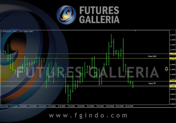 Signal trading forex Futures Galleria  EURUSD Sell 1.11300 – 1.11100 TP 1.10100 – 1.09900 SL 1.12300 – 1.12200