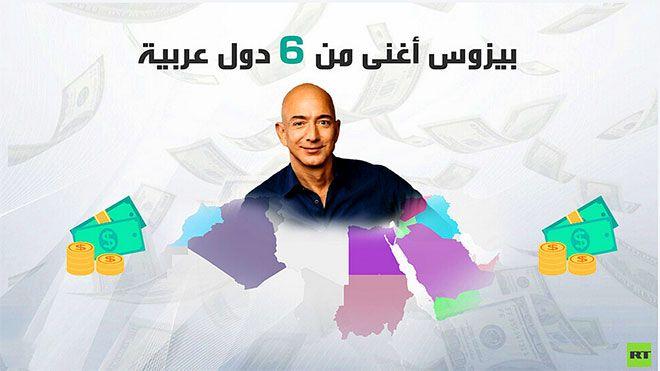 بينها اليمن بيزوس أغنى من 6 دول عربية مجتمعة انفوجرافيك زادت ثروة مؤسس شركة أمازون جيف بيزوس الذي الدول العربية Www Alayyam Movie Posters Movies Poster