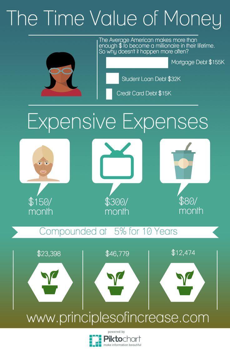 "Demystifying ""Broke Folk""- The Time Value of Money Saving Money #SaveMoney Saving Money Ideas"