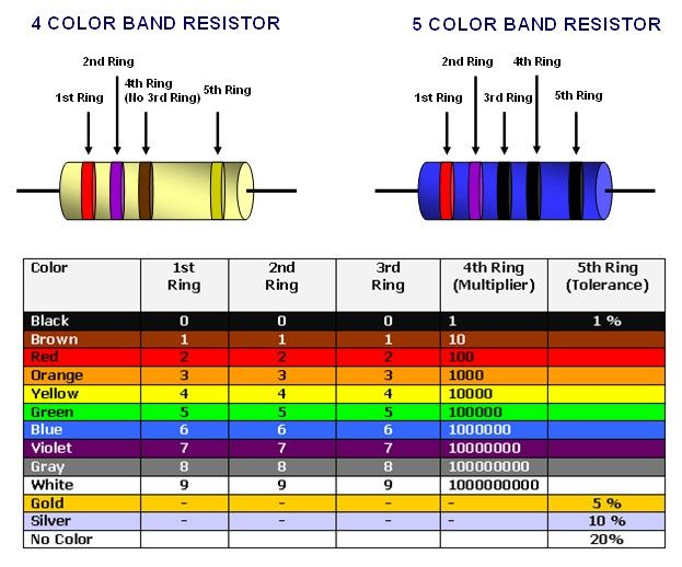 112 best Basic Electronics images on Pinterest Computers - resistor color code chart