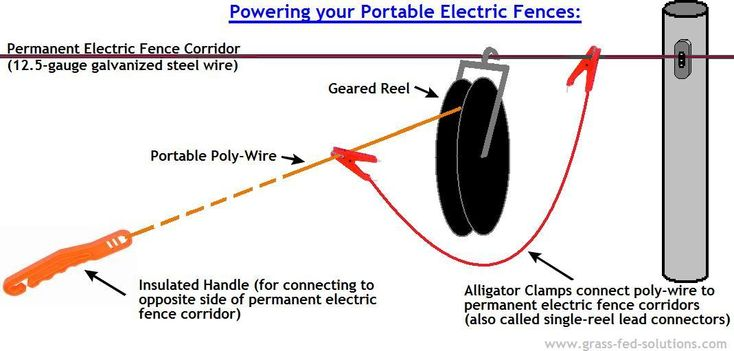 Ideal configuration of single-wire portable electric fence subdivisions between permanent electric fence corridors. (www.grass-fed-solutions.com)