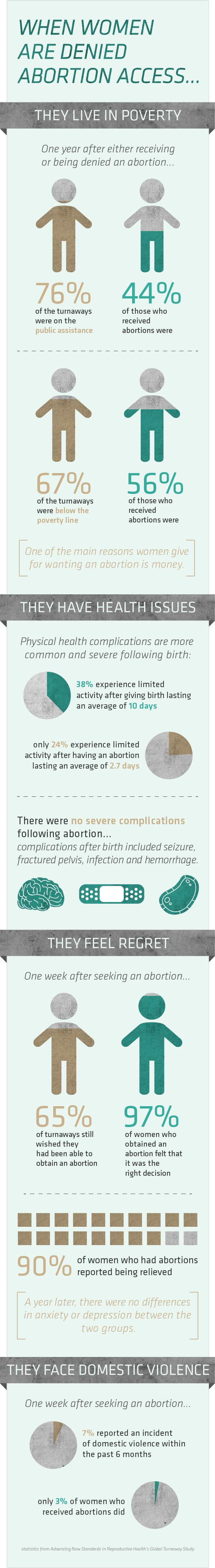 Education/Information: The consequences for women when they are denied the right to have an abortion!