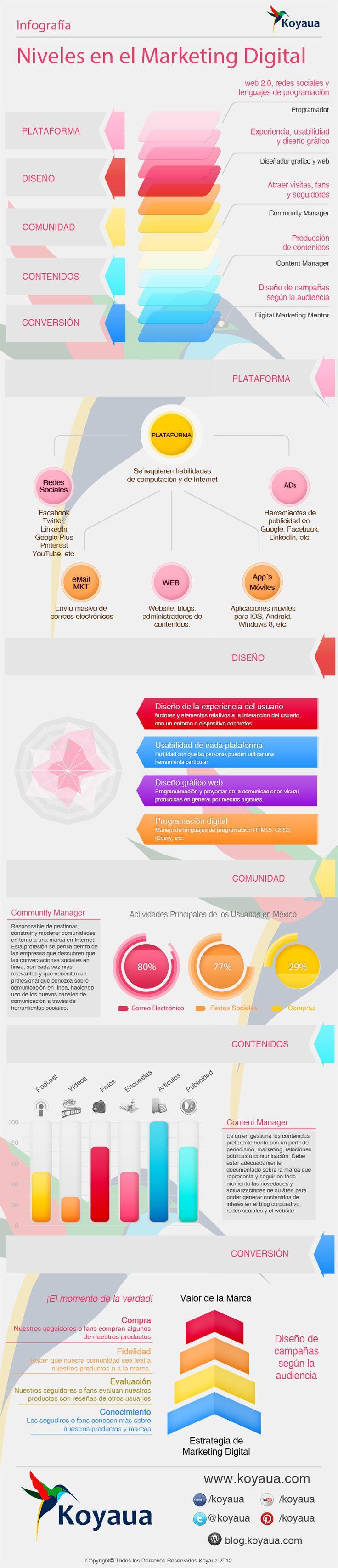 Los 5 niveles del marketing online #infografia#infographic #socialmedia | TICs y Formación