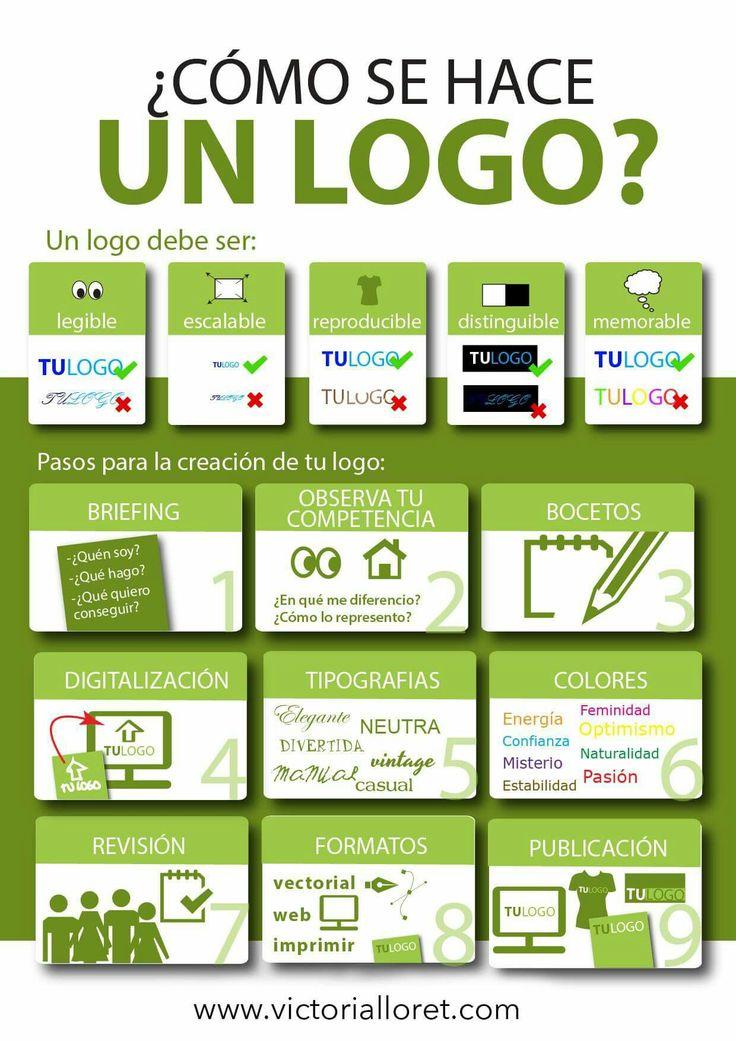 Para tenerlo en cuenta a la hora de desarrollar un logo  Fuente: http://www.victorialloret.com/