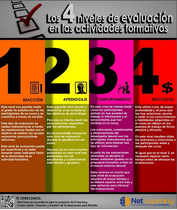 Los 4 niveles de evaluación en las acciones formativas