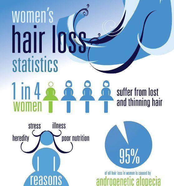 Women's Hair Loss Statistics (Infographic)  