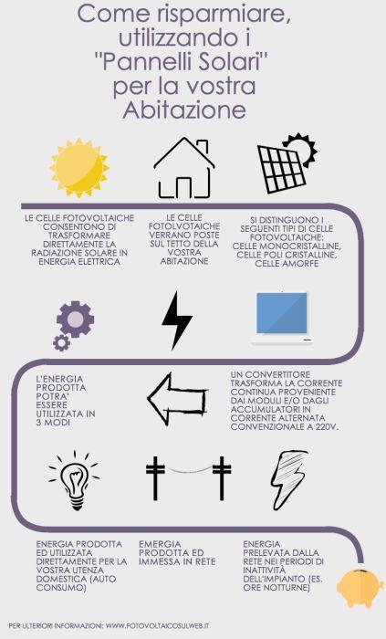 Come funziona l'impianto #fotovoltaico di un'abitazione