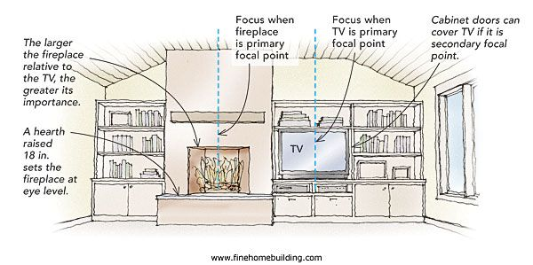 Solution for fireplace vs. tv placement in living room | Living ...