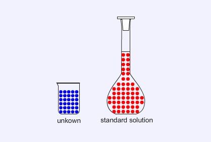 selecting indicators for acid base titration • conduct strong acid-strong base titrations using solutions of hydrochloric acid • select the proper indicator to use with a titration involving a weak acid.