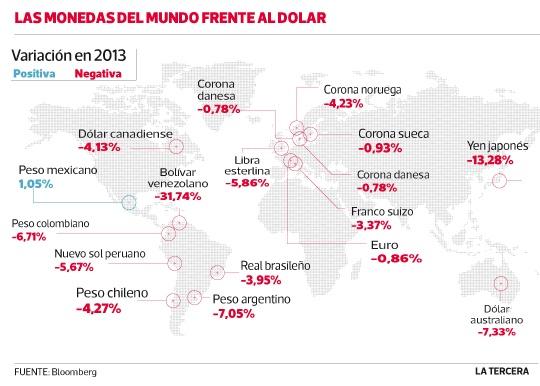 Peso chileno es la segunda moneda que menos se ha depreciado en Sudamérica. 2013 #Chile