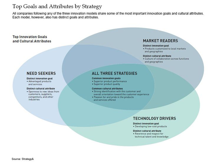 top 12 marketing strategy models Management strategies from a top ceo  welch increased it from approximately $12 billion when  assets that generate income today may not conform to the ongoing company business model.