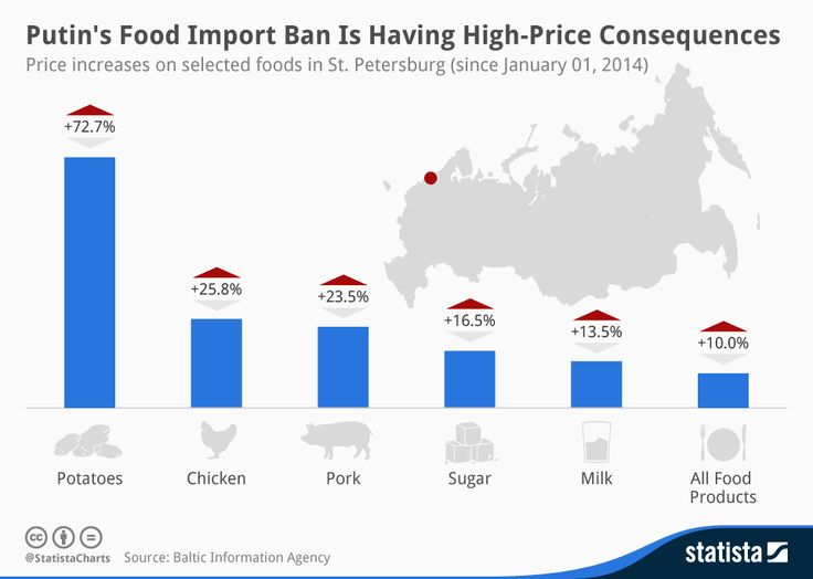 After the #EuropeanUnion and the #USA put economic #sanctions on #Russia, they faced revenge sanctions, expressed mainly in banning Western #food products from #Russian market. Although European farmers are being forced to sell their harvest for the half-price  - Russian consumers are definitely experiencing harder times: the infographic shows the rapid price increase for the basic food products in Russia in 2014.