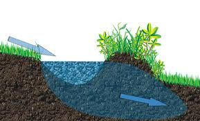 Swales catch water and direct it to where it's needed, which is in the soil. Instead of water running off or pooling above ground, swales direct it downward into an underground reservoir.
