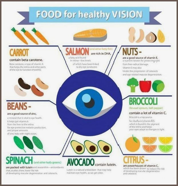 Best Food For Healthy Eyes Daily Health Advice Healthy Eyes Food For Eyes Diet Help
