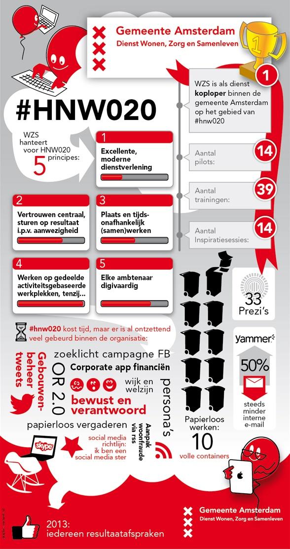 #hnw020 - het nieuwe werken bij gemeente amsterdam