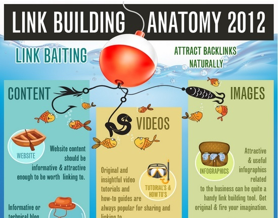 New link building anatomy 2012 by infographic.Link Building Anatomy 2012: It's one of the SEO's hardest part, but likely the most critical.