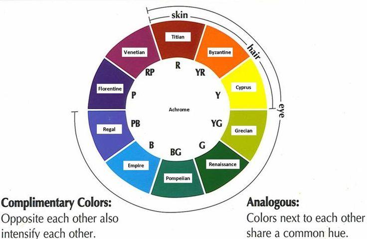 Продолжаем рассказ про подбор цвета в макияже системы Color Alliance. Для тех, кому королевство стало маловато, и хочется удивить клиента (а иногда и себя). Шаг 1. Определяем группу цвета глаз. Сегодня мы рассмотрим красную. Как правило это карие/сливовые цвета глаз. Шаг 2. Определяем теплохолодность (температуру) колорита клиента. В системе сезонов это Зима/Лето и Весна/Осень Шаг 3. Смотрим таблицу подбора групп цветов (в учебнике по цвету Для нашего цвета глаз это группы: интенсификаторы…