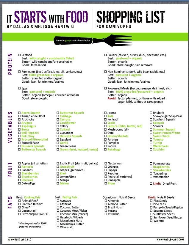 Viance Nutrition   Whole 30 Shopping List   www.viance.com   #viancenutrition #viance #healthyliving  #weight #weightloss
