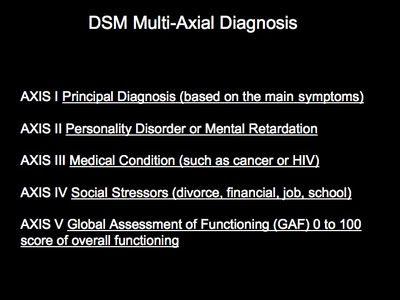 DSM-IV Diagnostic Classifications
