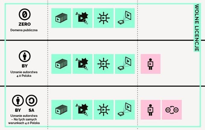 Najlepsze infografiki o prawie autorskim, licencjach Creative Commons i domenie publicznej w jednym miejscu