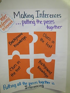 Making Inferences Anchor Chart  (Free idea - adapt it to suit your students' needs)