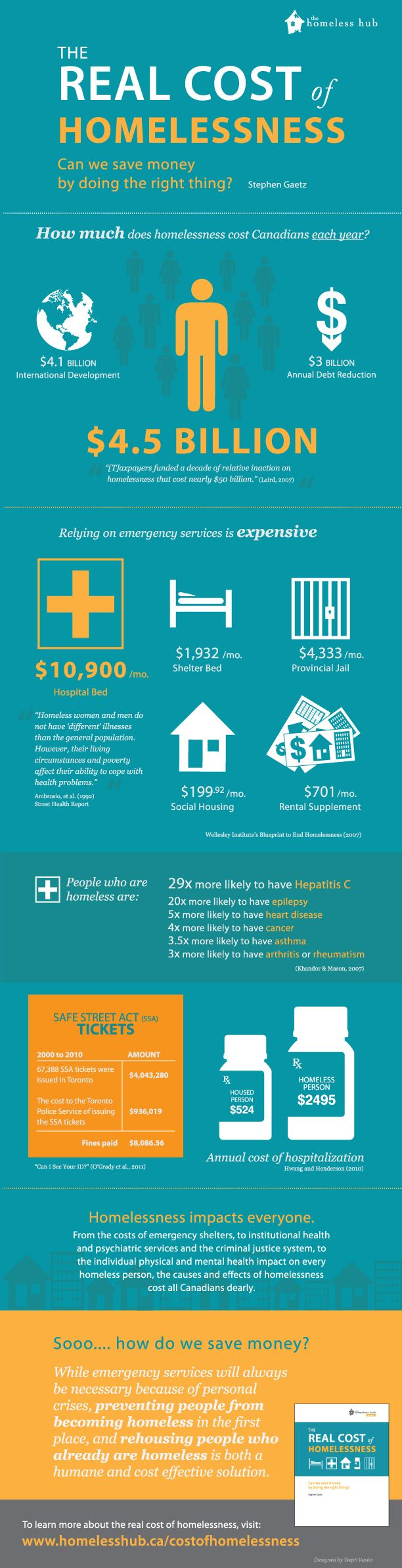 It is more cost effective to end #homelessness & provide #housing