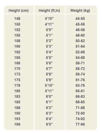 Army Height And Weight Chart Army Weight Chart Free Premium - army height and weight chart