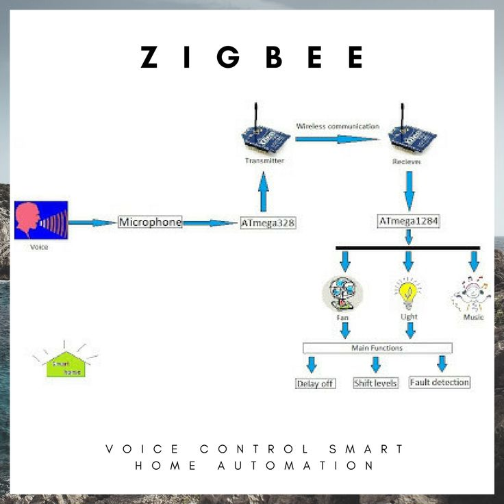 How voice control system works zigbee smart home device smart how voice control system works zigbee smart home device smart home automation technology pinterest zigbee and control system fandeluxe Choice Image