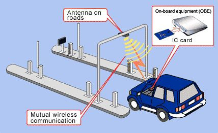 Automatic Vehicle Identification   With steady rise of vehicle related crimes as well as traffic accidents, there is a need of technologically sophisticated and robust solution that covers complete vehicle safety domain. At Tiger IT Service, we are presenting a complete tracking and security systems. This system hooks up with the On-Board- Diagnostics, commonly known as OBD 2 to monitor any faulty issue in the engine.