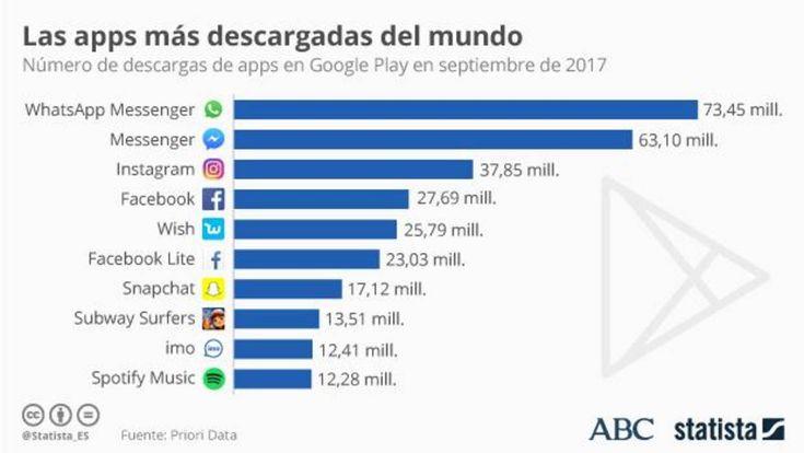 las «apps» más descargadas del mundo