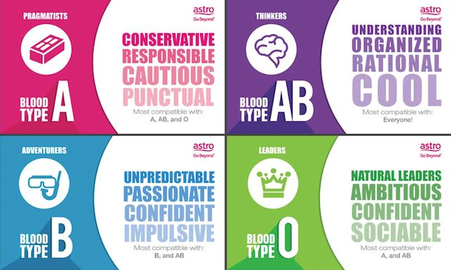 Humans have four blood type categories, each blood type tells a story of an individual's ancestry, what foods are best, and even what exercises render the best results for mind, body, and soul. There are four principle types: A which is for Agrarian, B for Bavarian, O for Original hunter, and AB is the most…